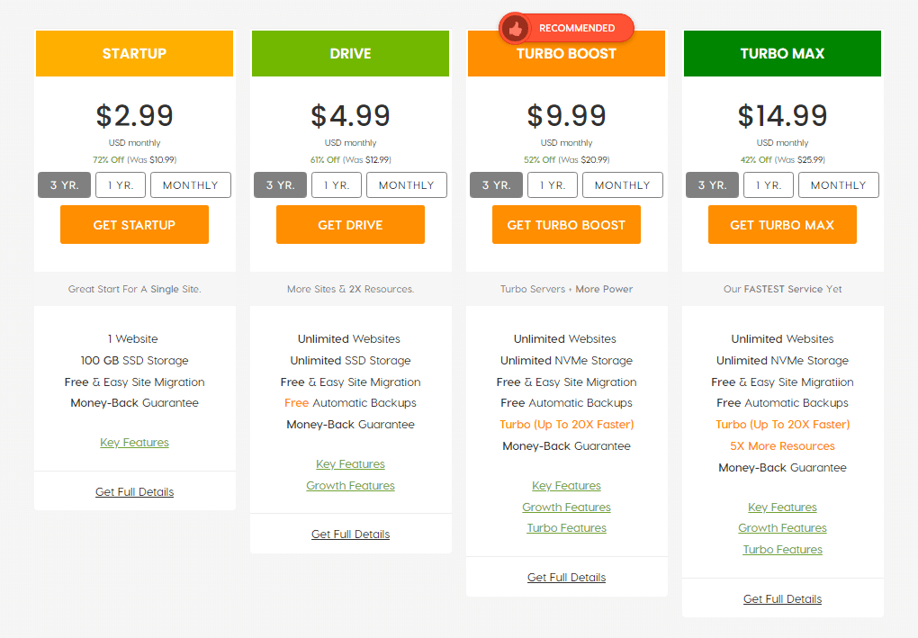 A2 Hosting shared hosting plans and pricing